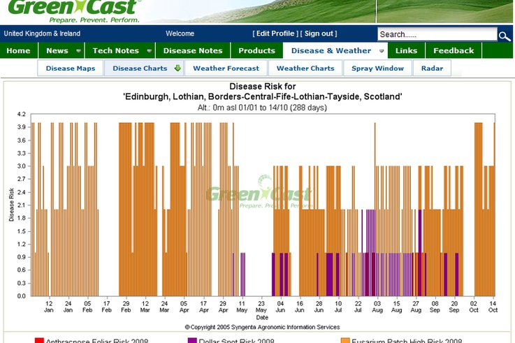 Edinburgh 2008 turf disease profile.jpg