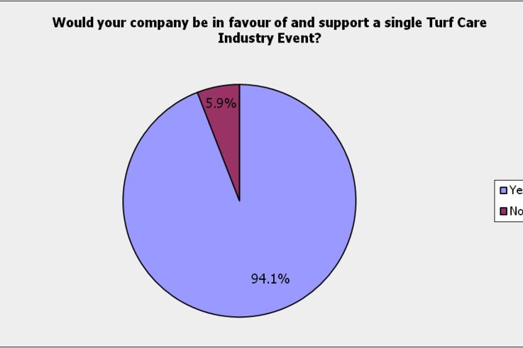 Survey - Trade Q1