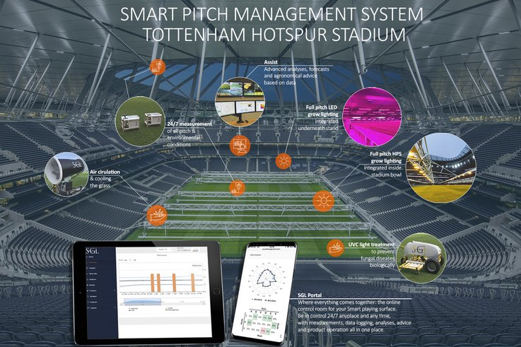 Pitch Management System Tottenham Hotspur
