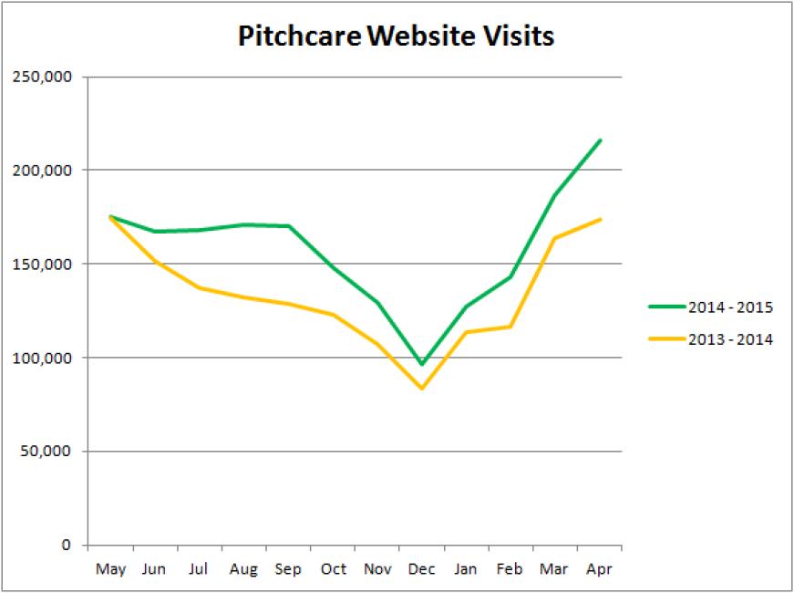 Pitchcare website visits 2015