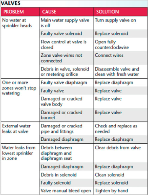 Irrigation Check List | Pitchcare Articles