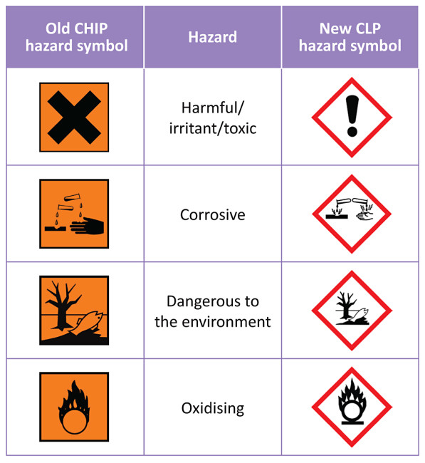 Headland Gearing Up For New Clp Hazard Warning Labelling Pitchcare
