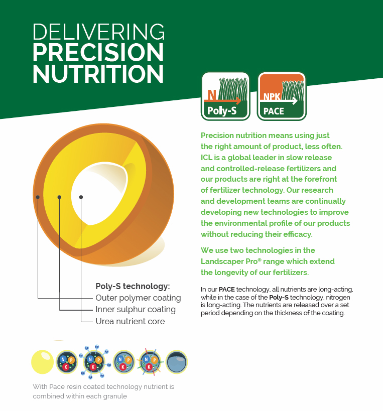 ICL Landscaper Pro Nutrient Release Infographic
