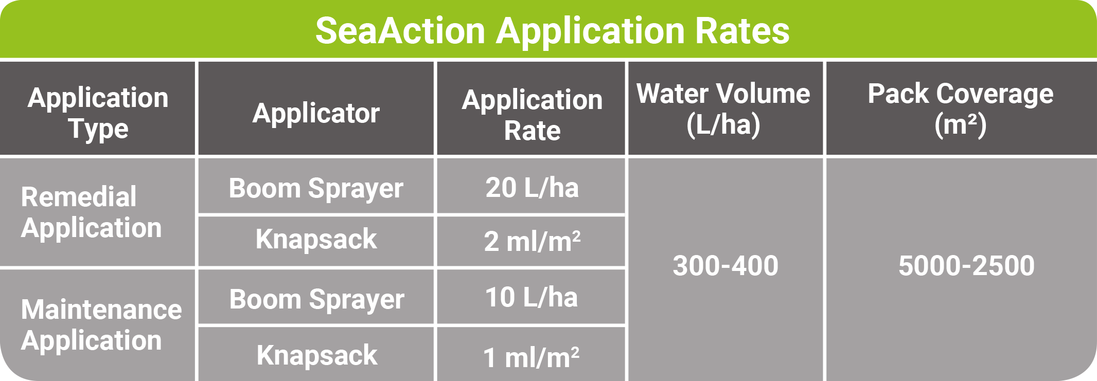 SeaAction Seaweed Application Rates - available from Pitchcare.com