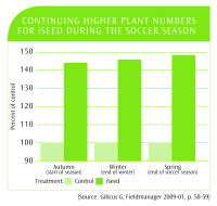 iSeed Higher Plant Numbers Graph.jpg