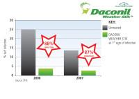 Daconil performance.jpg