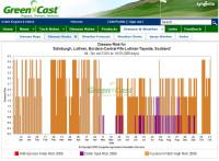 Edinburgh 2008 turf disease profile.jpg