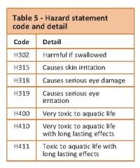 Glyphosate Table5