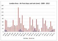 London AirFrost