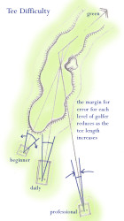 Tee difficulty illust