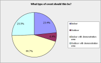 Survey - Trade Q2