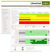 GreenCast Spray Window Forecast