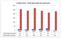 London Rain&Snow