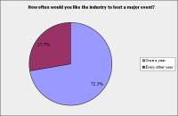 Survey - Members Q5