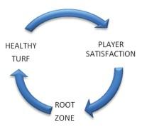 RootzoneFertility