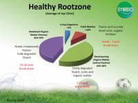HealthyRootzone PieChart