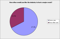 Survey - Trade Q5