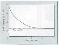field-capacity-brady.jpg