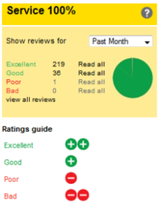 Pitchcare's Service rating for July.