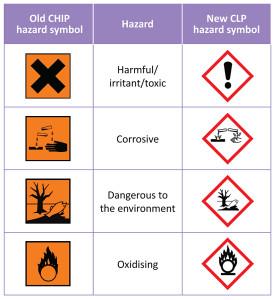 CLP symbols chart
